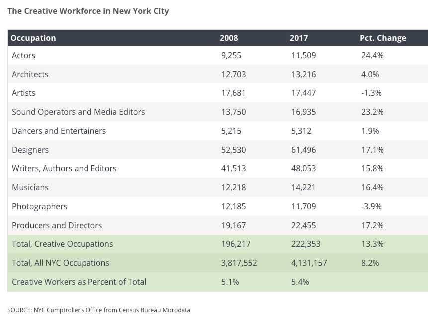 New York City Creative Workforce by NYC Comptrollers Office